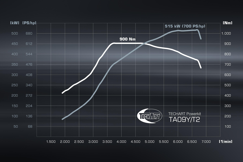 Leistungsdiagramm TA 09Y/T2 für Cayenne Turbo