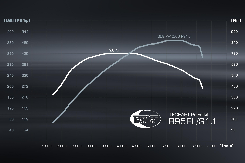 TA B95FL/S1.1