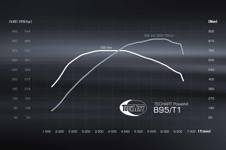 TA B95FL/T1
